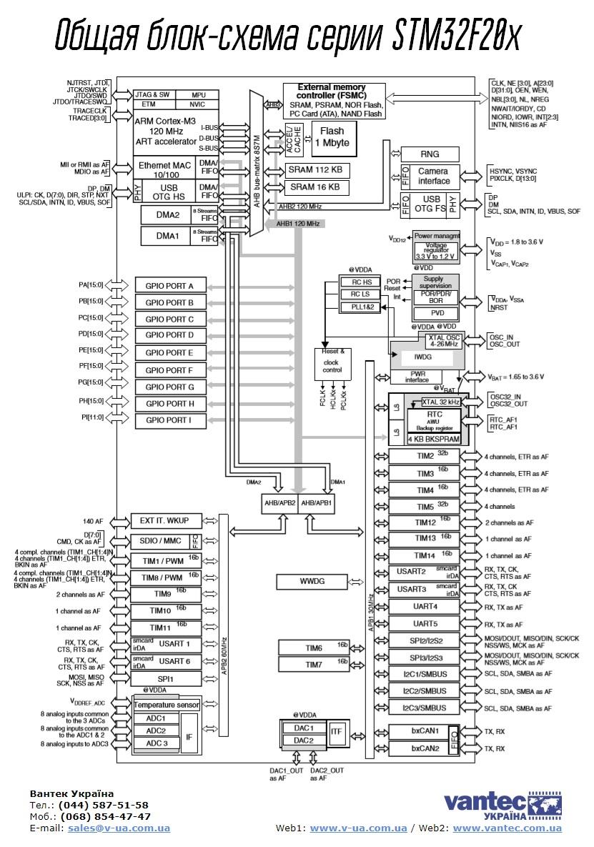 общая функциональная блок-схема микроконтроллеров серии/семействаSTM32F20x