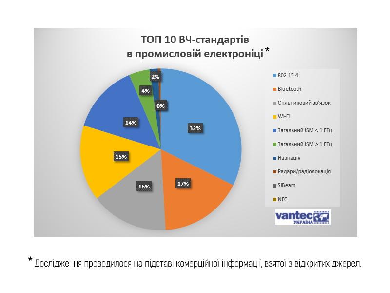 TOP10 ВЧ-стандартов, используемых в мире производителями промышленных электронных аппаратов